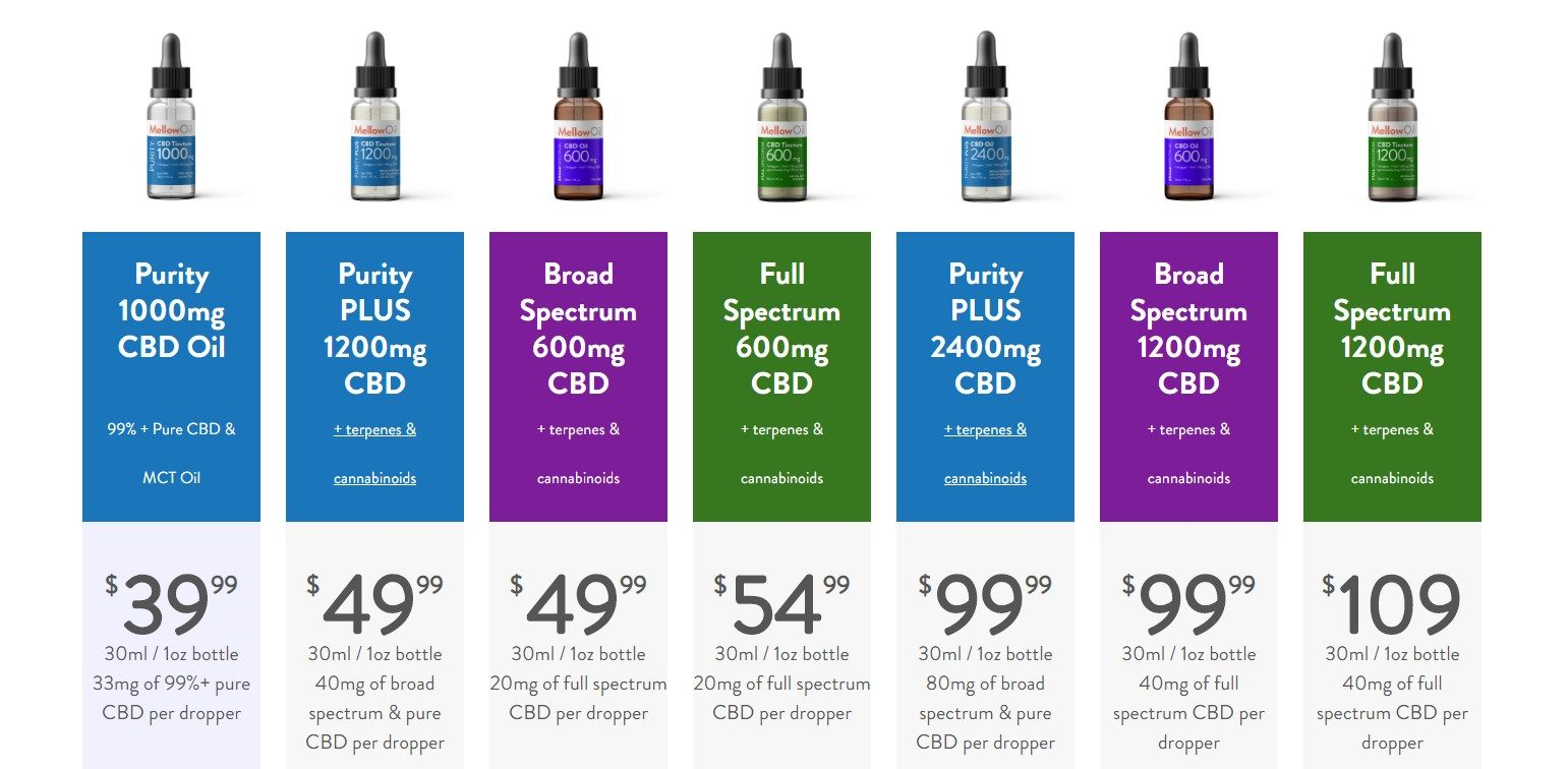 comparison of tinctures from buymellow